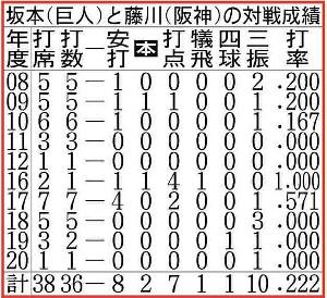 巨人・坂本と阪神・藤川の対戦成績