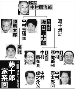 藤十郎家系図