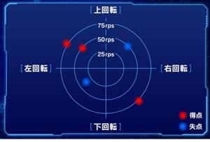 打球回転成分の分析