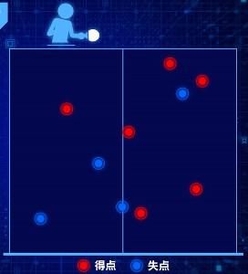 サーブの落球地点の解析