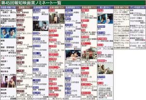第45回報知映画賞ノミネート一覧