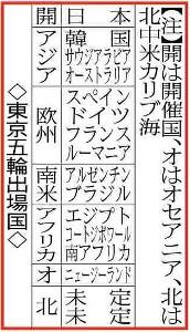 東京五輪出場国