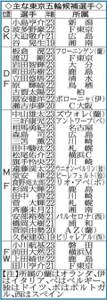 主な東京五輪候補選手