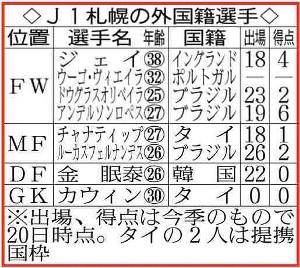 J1札幌の外国籍選手