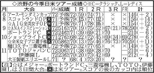 渋野の今季日米ツアー成績