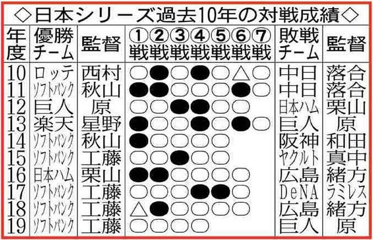 日本シリーズ過去10年の対戦成績