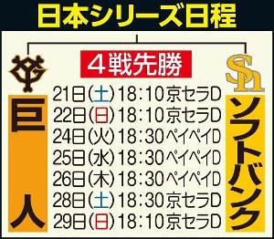 日本シリーズ日程
