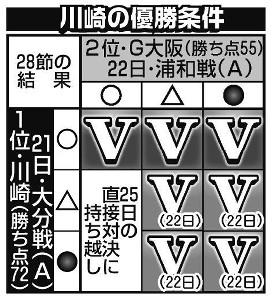 川崎の優勝条件