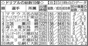 ドリブルの総数10傑(注)15日時点のデータ