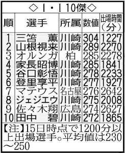 I・I(インスタット・インデックス)10傑