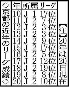 京都の近年のリーグ成績