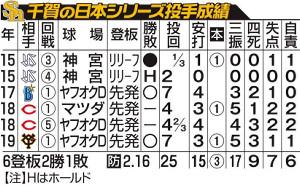 千賀の日本シリーズ投手成績