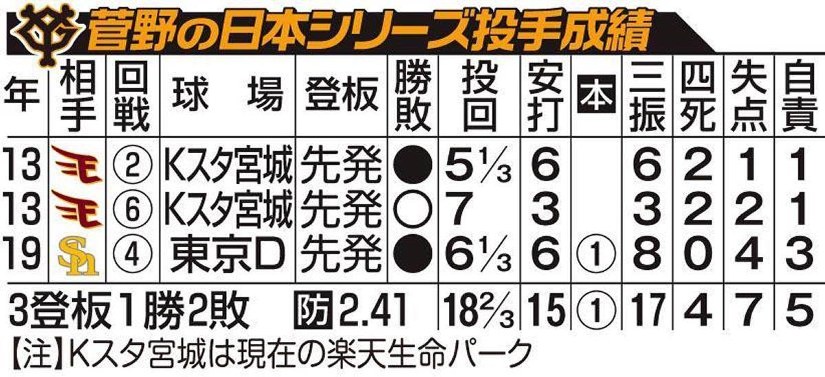菅野の日本シリーズ投手成績