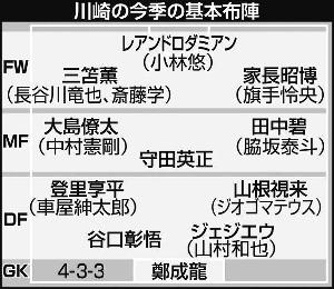 川崎の今季の基本布陣