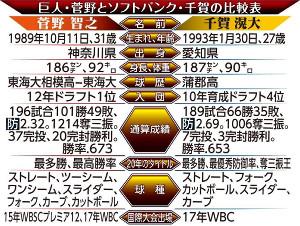 巨人・菅野とソフトバンク・千賀の比較表