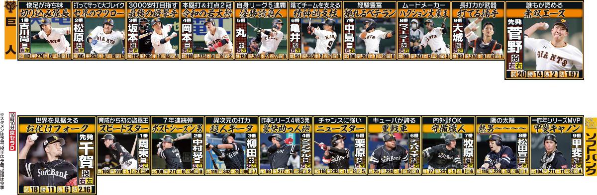 日本シリーズ両チームのスタメン