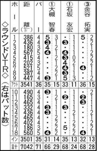 ラウンドVTR(右はパット数)