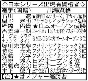 日本シリーズ出場有資格者