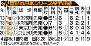 菅野の日本S投手成績