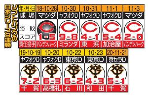 ソフトバンクの日本シリーズ9連勝