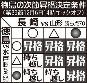 徳島の次節昇格決定条件