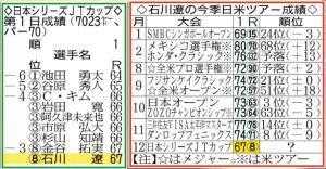 日本シリーズJTカップ第1日成績と石川遼の今季日米ツアー成績