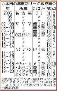 本田の年度別リーグ戦成績