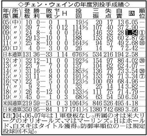 チェン・ウェインの年度別投手成績