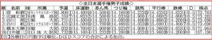 全日本選手権男子成績