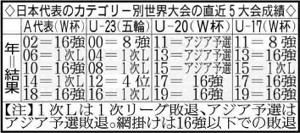 日本代表のカテゴリー別世界大会の直近5大会成績