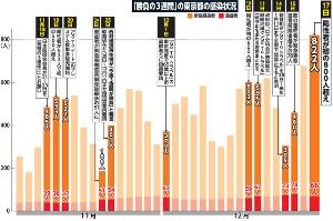 「勝負の3週間」の東京都の感染状況