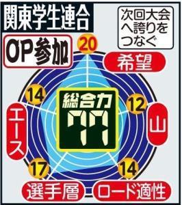 関東学生連合 戦力分析
