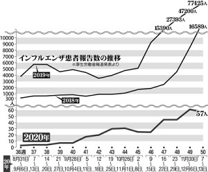 インフル患者数推移