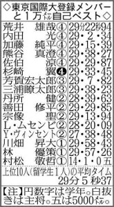 東京国際大登録メンバーと1万メートル自己ベスト