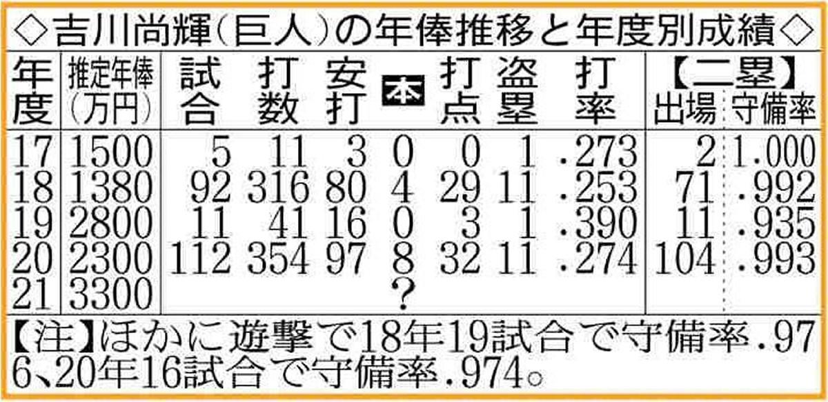 吉川尚輝(巨人)の年俸推移と年度別成績