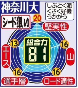 神奈川大 戦力分析