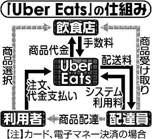 「Uber Eats」の仕組み