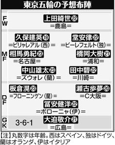 東京五輪の予想布陣