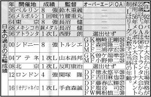日本の過去の五輪成績