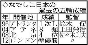 なでしこ日本の過去の五輪成績