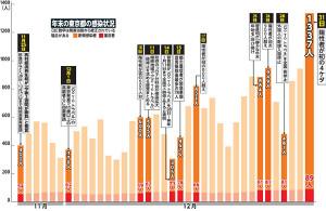 年末の東京都の感染状況