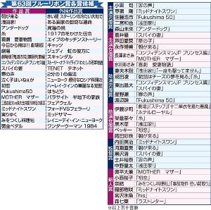 第63回ブルーリボン賞各賞候補