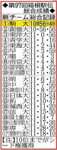 第97回箱根駅伝総合成績