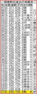 箱根駅伝過去の視聴率