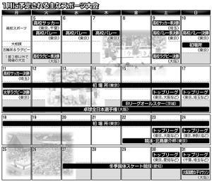 1月に予定される主なスポーツ大会