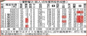 菅野智之の年度別投手成績