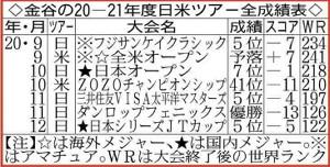 金谷の20―21年度日米ツアー全成績