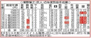 菅野智之(巨人)の年度別投手成績と推定年俸