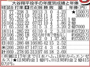 大谷翔平投手の年度別成績と年俸