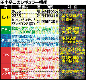 田中裕二のレギュラー番組と対応